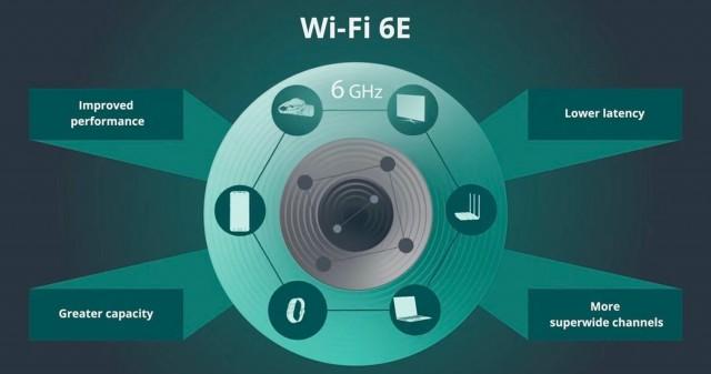 وای فای 6 در آیفون 13 باعث بهبود برد و سرعت اینترنت میشود